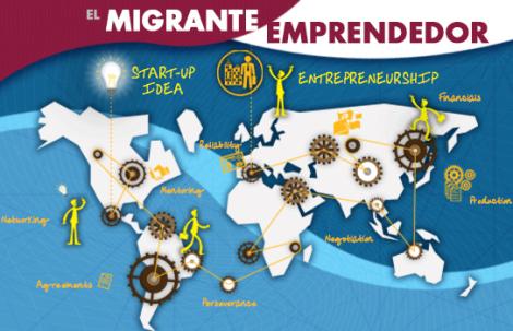 El Migrante Emprendedor