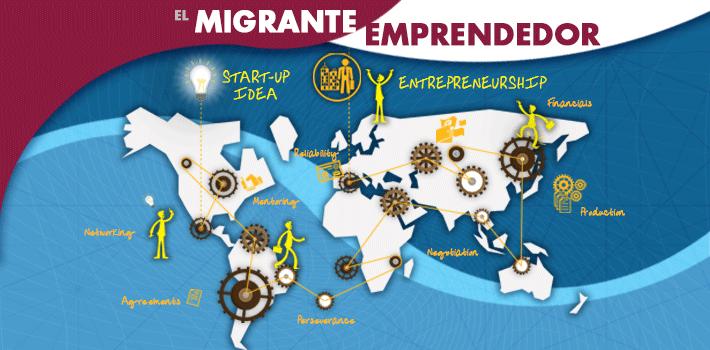 ElMigranteEmprendedor - El Migrante Emprendedor