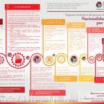 """Esquema ilustrativo Nacionalidad Habeas Legal Company 2018 150x150 - """"El proceso de obtención de la Nacionalidad Española"""" - sesión informativa gratuita"""