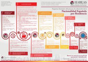 Esquema ilustrativo Nacionalidad Habeas Legal Company 2018 300x212 - Nacionalidad Española