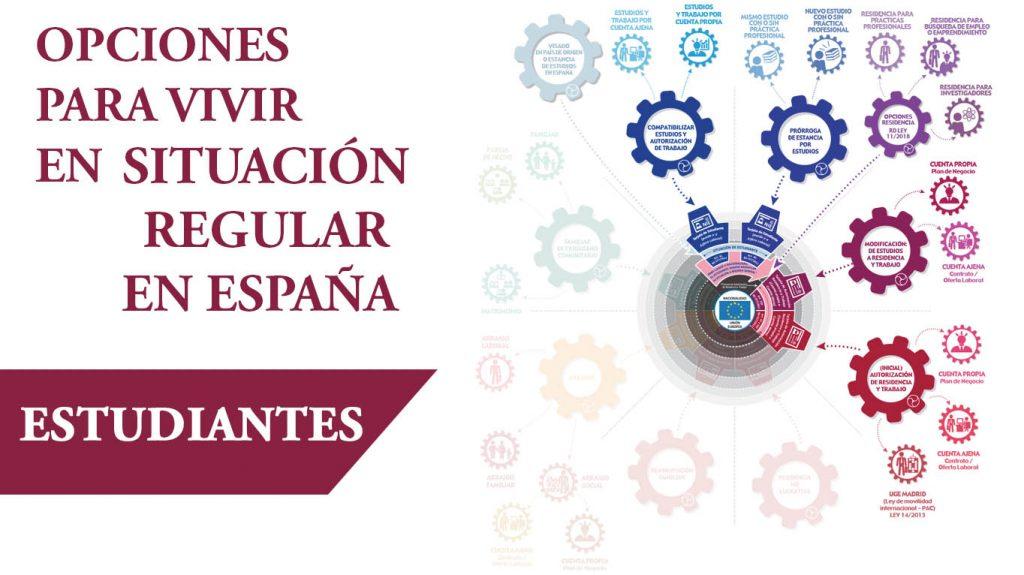 Opciones de extranjería para los estudiantes: Vivir de manera regular y legal en España
