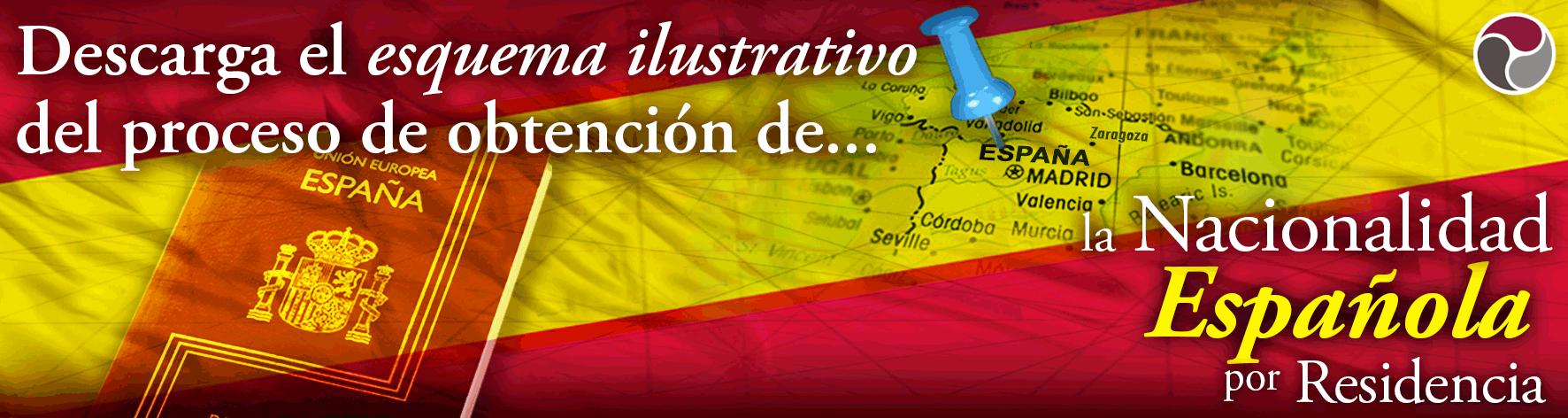 Nacionalidad ad web Habeas Legal 2 1 - ¿Sabes cuál es la importancia de la caducidad de los documentos en el proceso de obtención de la Nacionalidad Española?